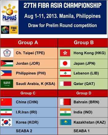 fiba-asia-championsip-2013-groupings