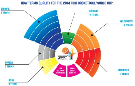 2014-fiba-world-cup-spain-teams