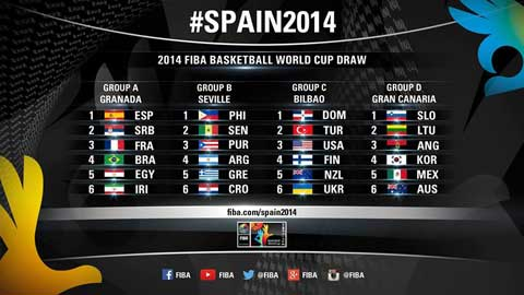 2014-fiba-basketball-world-cup-draw-results