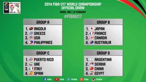2014-fiba-u17-world-championship-preliminary-round-groups