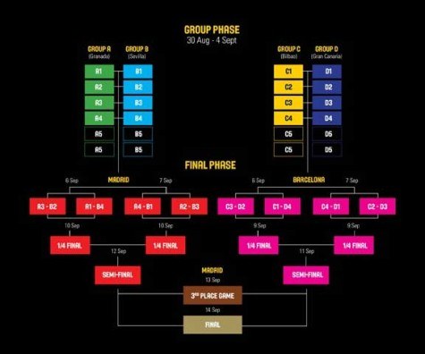 2014 FIBA World Cup System of Competition