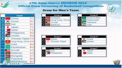 2014 Asian Games Basketball Groups