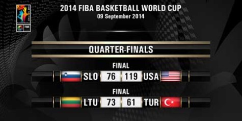 2014 FIBA World Cup Quarterfinals Results