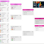 2014 FIBA World Cup Quarterfinals Schedule