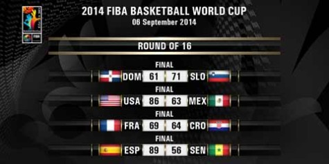 2014 FIBA World Cup Round of 16 Results