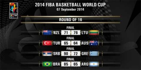 2014 FIBA World Cup Round of 16 Day 2 Results