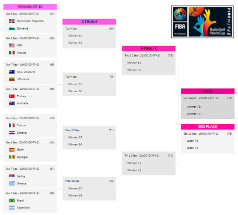 2014 FIBA World Cup Rounf of 16 Schedule