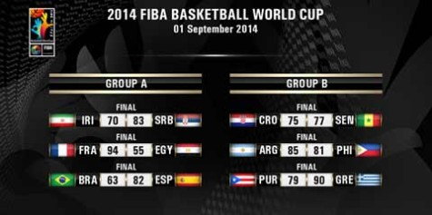FIBA World Cup Day 3 Results