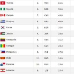 Updated FIBA Rankings