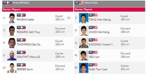 Gilas Cadets vs Malaysia