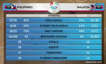 philippines-vs-malaysia-statistics