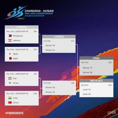 2015 FIBA Asia Championship Quarterfinals