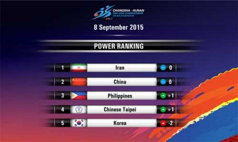 FIBA Asia Power Rankings Week 2