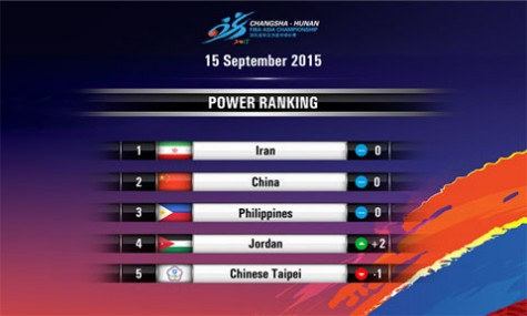 FIBA Asia Power Rankings Week 3