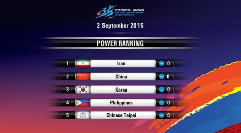 FIBA Power Rankings Week 1