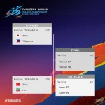 FIBA Asia Semifinals Schedule