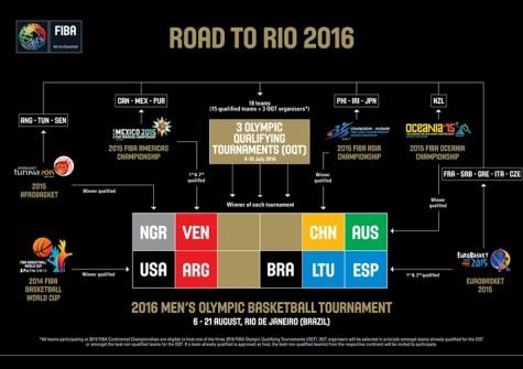 2016 FIBA Olympic Qualifiers