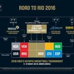 road-to-rio-2016-olympics