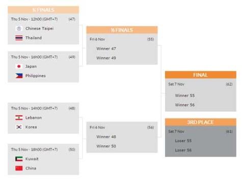 FIBA Asia U16 Quarterfinals Schedule