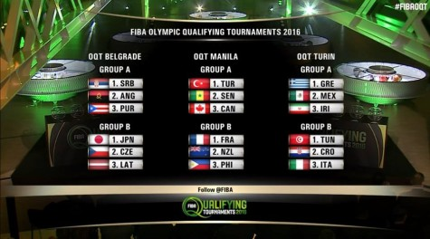 2016 FIBA OQT Draw Results