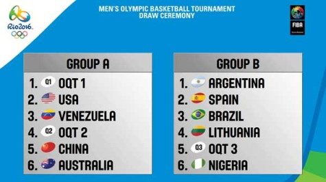 2016 Rio Olympic Basketball Tournaments Draw Results