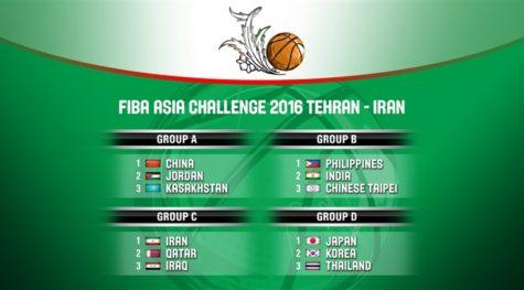 2016 FIBA Asia ChallengeGroups