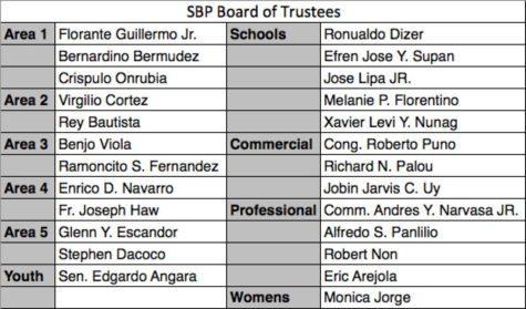 sbp-board-of-trustees