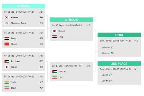 FIBA Asia Challenge Semifinals Schedule