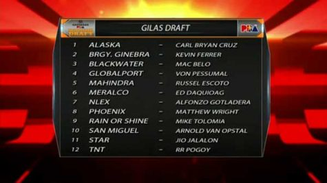 Special Gilas PBA Rookie Draft Results