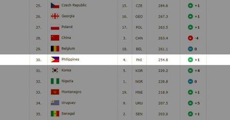 Philippines now No. 30 in FIBA World Ranking