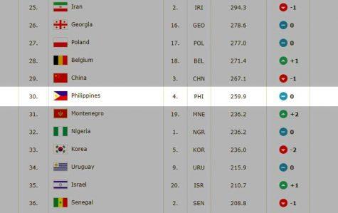FIBA World Ranking Men July 2018